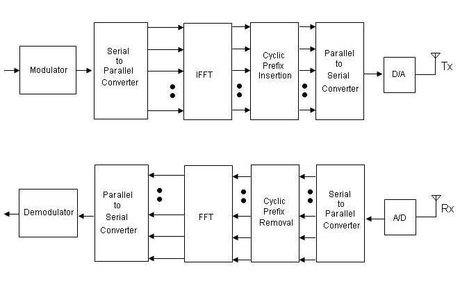 13: OFDM Transmitter and Receiver Block Diagram