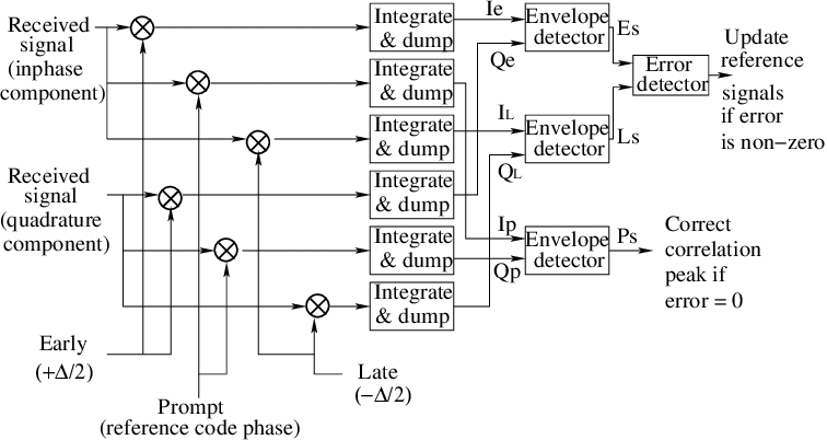 Block diagram of the conventional early-late discriminator