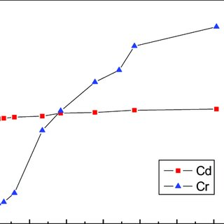 (PDF) Ga-doped ZnO for adsorption of heavy metals from
