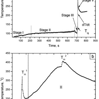 TGA/DTA data analysis for iron nitrate in air and its