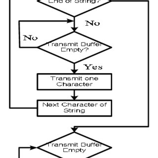 Flow chart of subroutine Send Information using GPRS