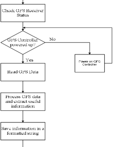 Flow chart of subroutine read gps data also download scientific diagram rh researchgate