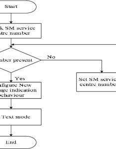 Flow chart of subroutine sms configuration also download scientific diagram rh researchgate