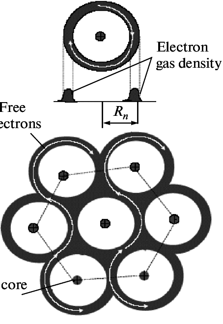 Schematic diagram of the formation of a plasma crystal of