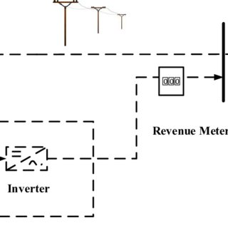 (PDF) Analysis of grid-connected photovoltaic system using