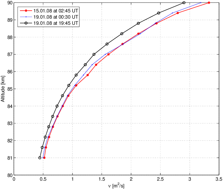 Profiles of the kinematic viscosity of air calculated for