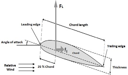 Section of airfoil and the applied lift and drag forces