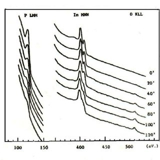 Evolution of Auger spectra P-LMM In-MNN and O-KLL showing