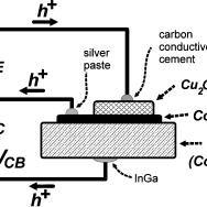 (PDF) Electrodeposited p-type magnetic metal-base transistor