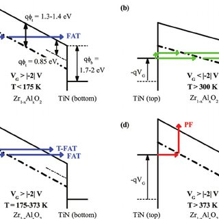(PDF) Implication of oxygen vacancies on current