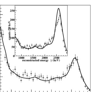 Energy spectrum for a 228 Th calibration source at the mid