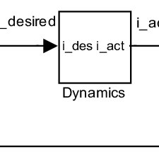 Simulink block diagram of model The set of the nonlinear