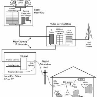 (PDF) IPTV-Internet Protocol Televsion