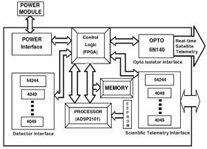 Schematic block diagram of the processing electronic device RT2E | Download Scientific Diagram