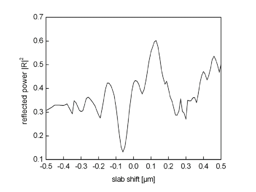 The reflected power versus the coordinate of the shifted