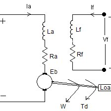 (PDF) Microcontroller based Closed Loop Speed Control of