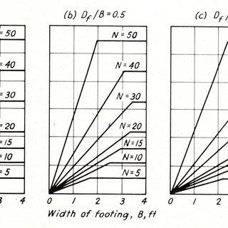 3: Terzaghi's general bearing capacity factors against SPT