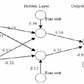 (PDF) Efficient Training of Backpropagation Neural Networks