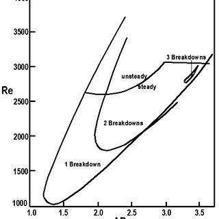 (PDF) Study of Vortex Breakdown in a Cylindrical Cavity