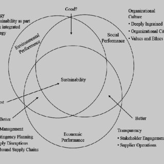 (PDF) Green Supply Chain Management: A Potent Tool for