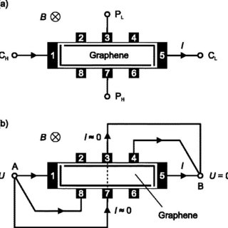 (a) Relative difference of the quantum Hall resistance at