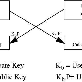 ECC secret-key-exchange algorithm block diagram