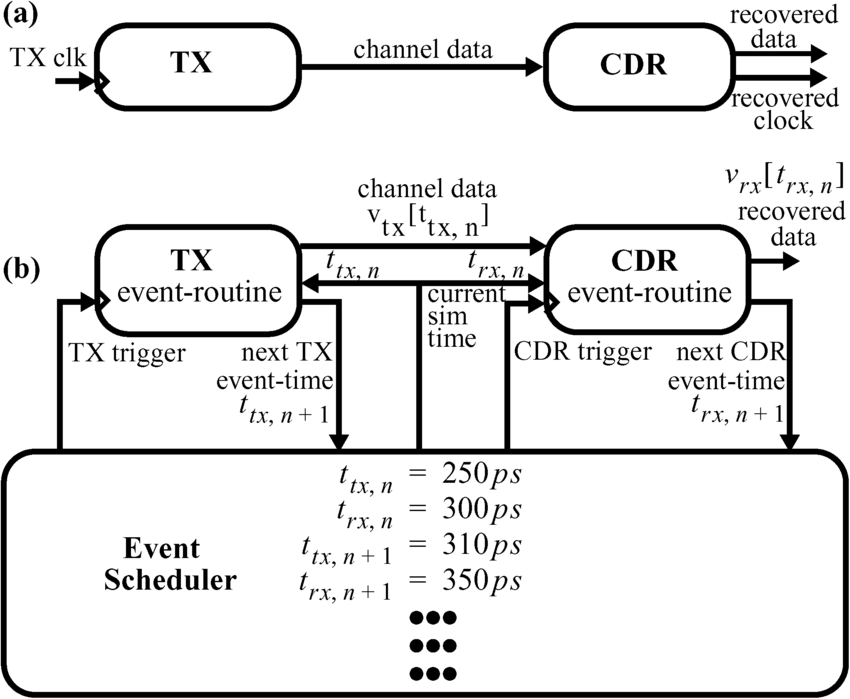 Simple transceiver system. (a) Block diagram. (b) Event