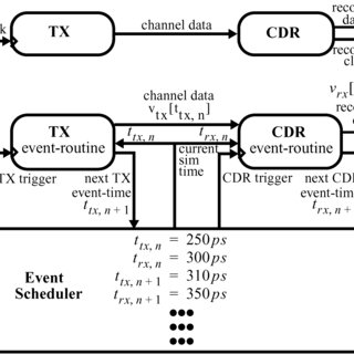 Typical architecture of a bang-bang CDR. (a) Functional