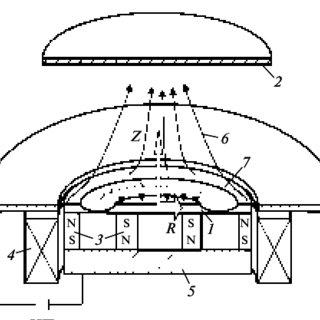 (PDF) Investigation of plasma characteristics in an