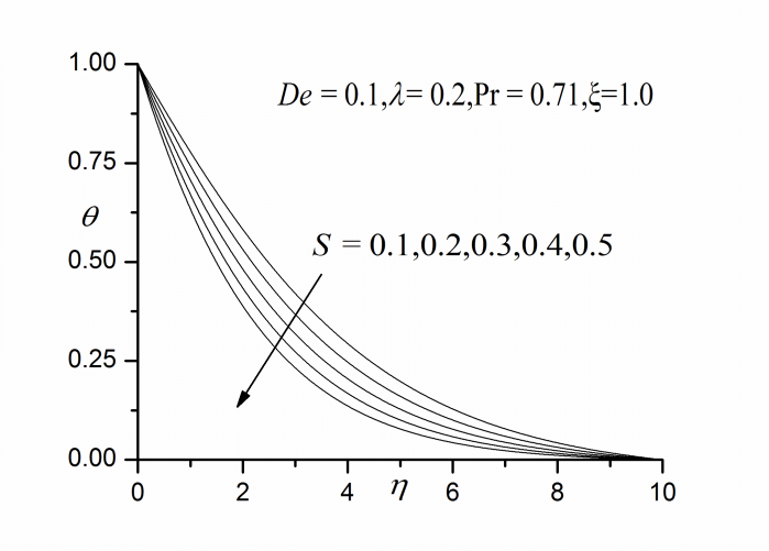 Effect of S on (a) velocity profiles (b) temperature