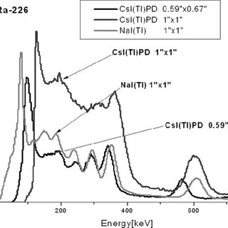 (PDF) Spectral gamma detectors for hand-held radioisotope