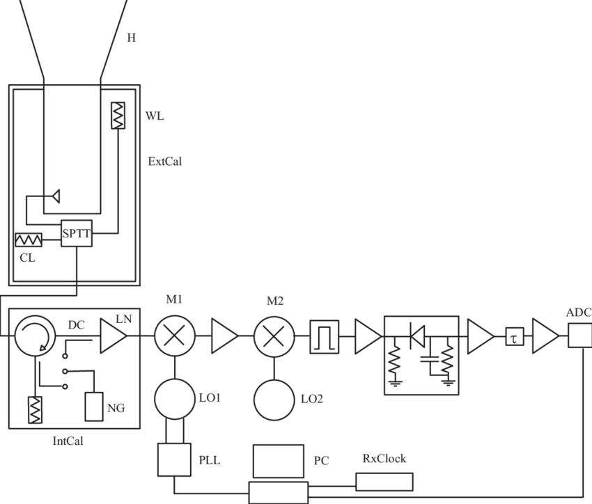 -Block diagram of TRIS Radiometers H = corrugated Horn, LN