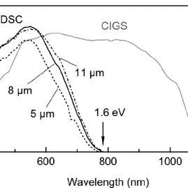 Solar Cell Efficiency Diagram Energy Efficiency Diagram