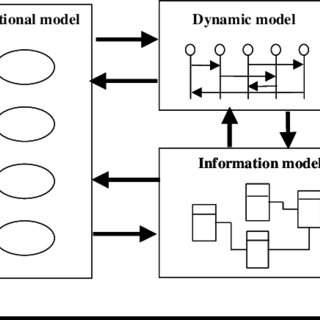 (PDF) Why Is Unified Modeling Language (UML) for Cadastral