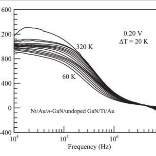 (PDF) The interface state density characterization by