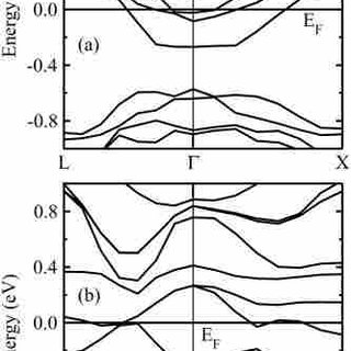 (PDF) Strain-induced modulation of band structure of silicon