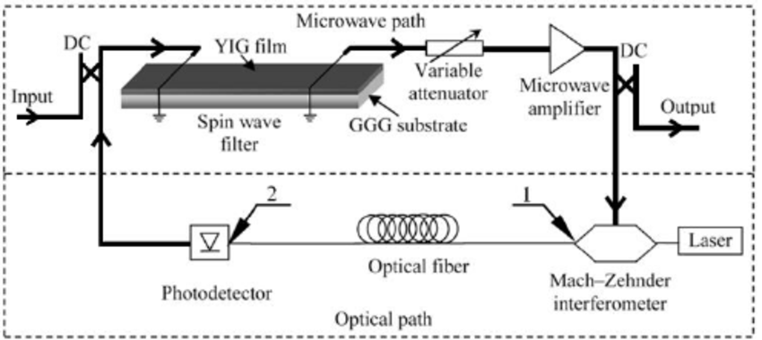 Block-diagram of the microwave spin-wave photonic