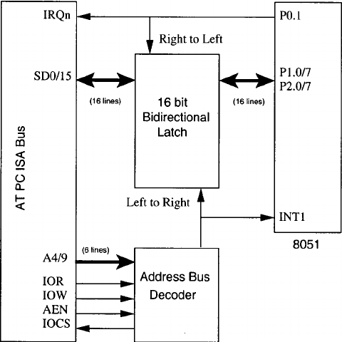 Block diagram of the microprocessor-based board