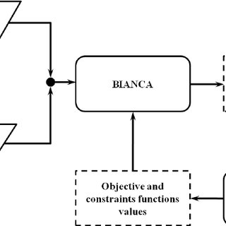 (PDF) BIANCA, A Genetic Algorithm for Engineering
