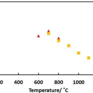 (PDF) Oxygen non-stoichiometry, conductivity and gas