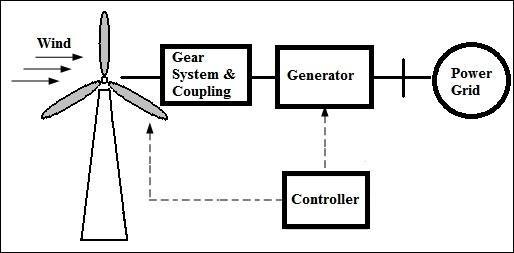 wind energy diagram schematic of a wind turbine
