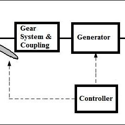 Flow Diagram of a Wind Turbine System Here, 1) Wind