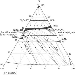 Isothermal section of the In–Ni–Sn phase diagram at 700 °C