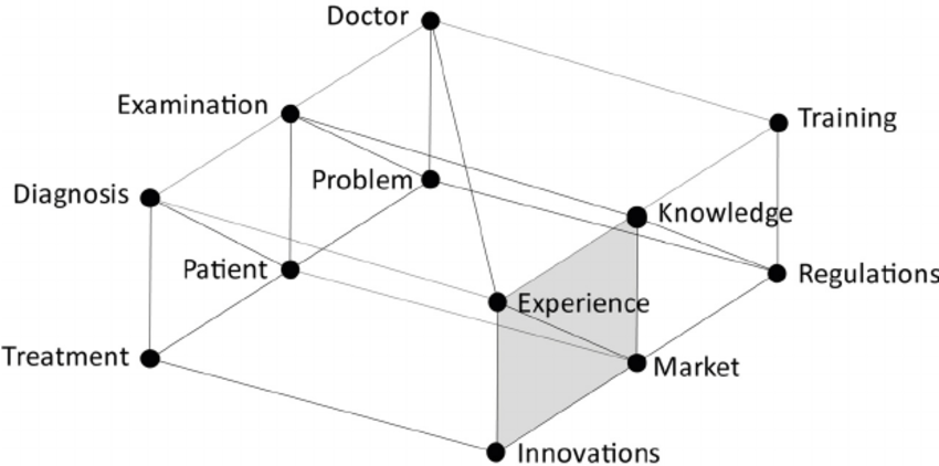 Relations in the process of medical innovations Evolution