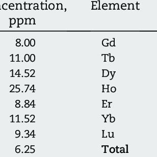 REEs precipitation efficiency from chloride solution by HF