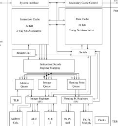 1 block diagram of the mips r10000 risc processor  [ 850 x 967 Pixel ]