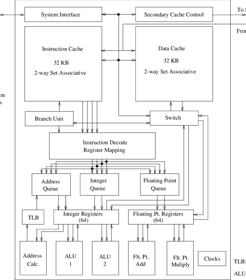 hight resolution of 1 block diagram of the mips r10000 risc processor