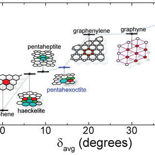 Geometry and mechanical stability of the pentahexoctite