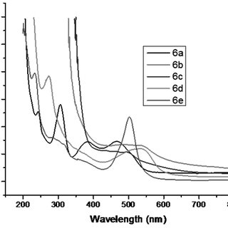 Combined UV-visible spectrum of 4,4'-Oxydiphthalic