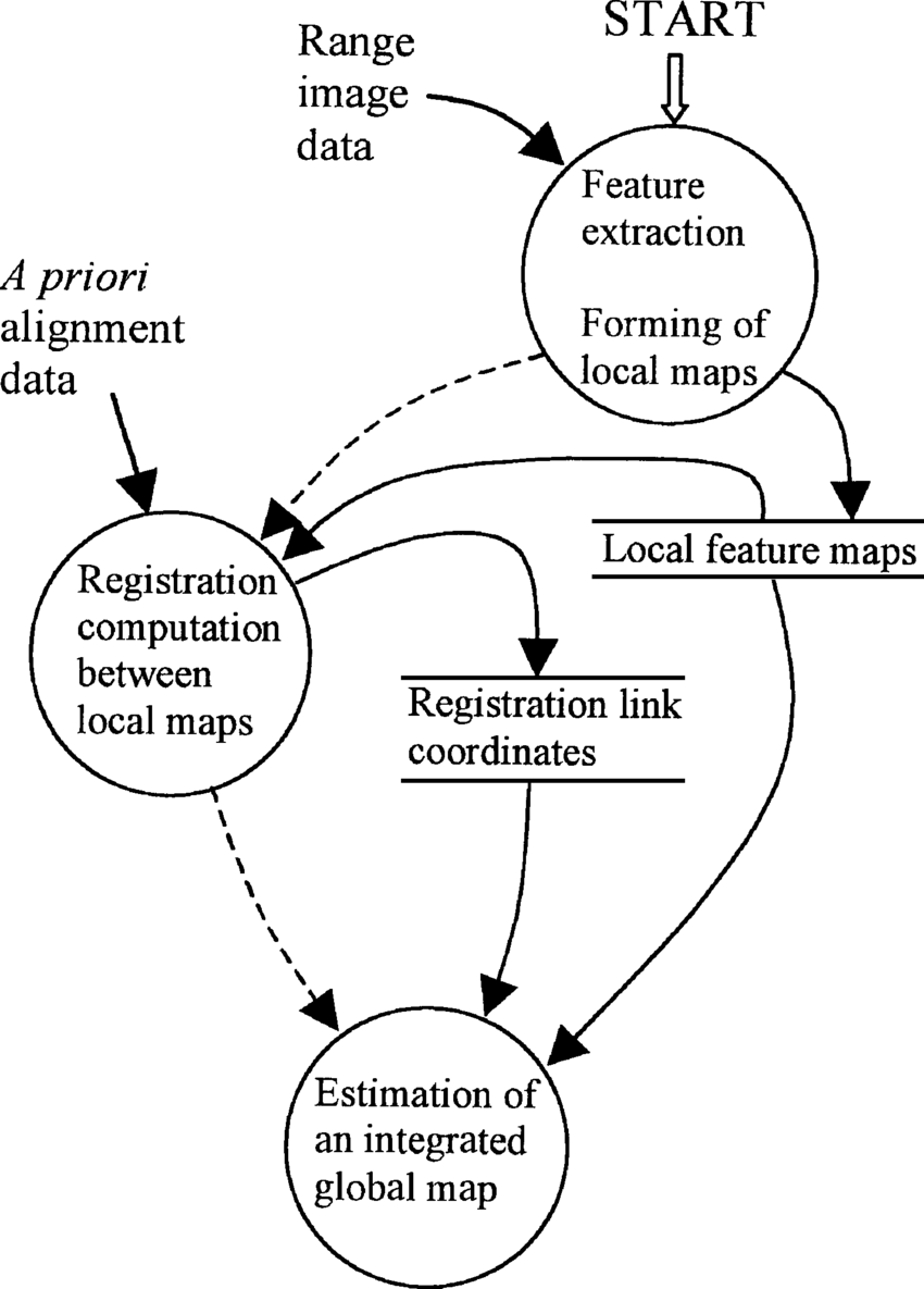 hight resolution of schematic diagram of the environment mapping method in the diagram solid and dashed line